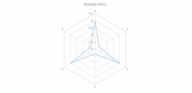 anychart.core.axes.Radar.ticks set asBool created by AnyChart Team