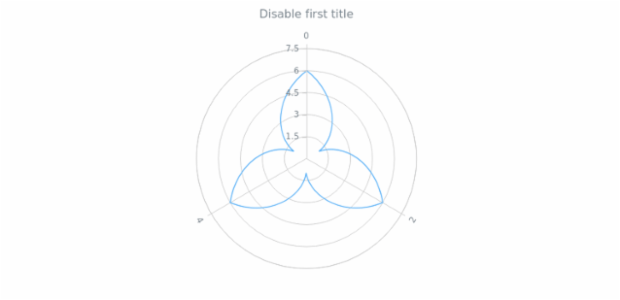 anychart.core.axes.Radial.drawFirstLabel created by AnyChart Team