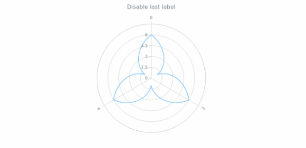 anychart.core.axes.Radial.drawLastLabel created by AnyChart Team