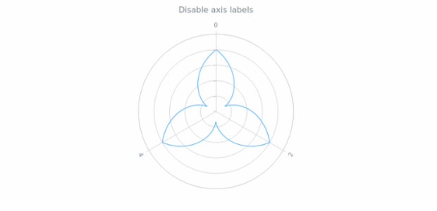 anychart.core.axes.Radial.labels set asBool created by AnyChart Team