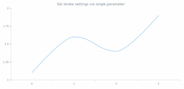 anychart.core.axes.Ticks.stroke set asSingle created by AnyChart Team