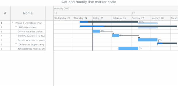 anychart.core.axisMarkers.GanttLine.scale get created by AnyChart Team