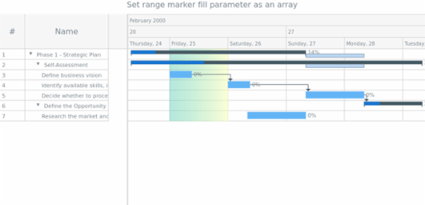 anychart.core.axisMarkers.GanttRange.fill set asArray created by AnyChart Team