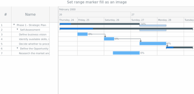 anychart.core.axisMarkers.GanttRange.fill set asImg created by AnyChart Team