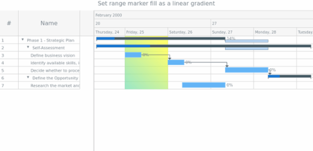anychart.core.axisMarkers.GanttRange.fill set asLinear created by AnyChart Team