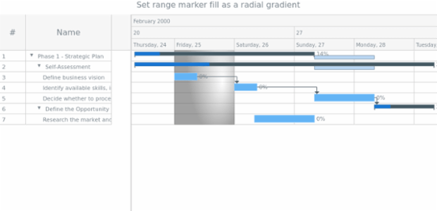 anychart.core.axisMarkers.GanttRange.fill set asRadial created by AnyChart Team