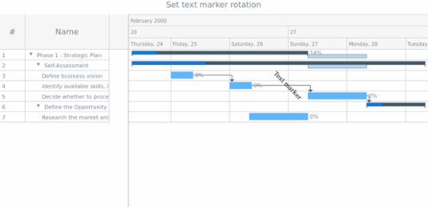 anychart.core.axisMarkers.GanttText.rotation set created by AnyChart Team