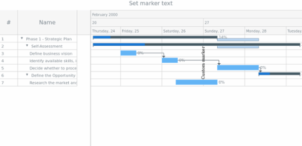 anychart.core.axisMarkers.GanttText.text set created by AnyChart Team