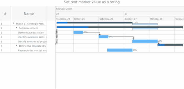 anychart.core.axisMarkers.GanttText.value set asString created by AnyChart Team