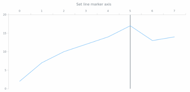 anychart.core.axisMarkers.Line.axis set created by AnyChart Team