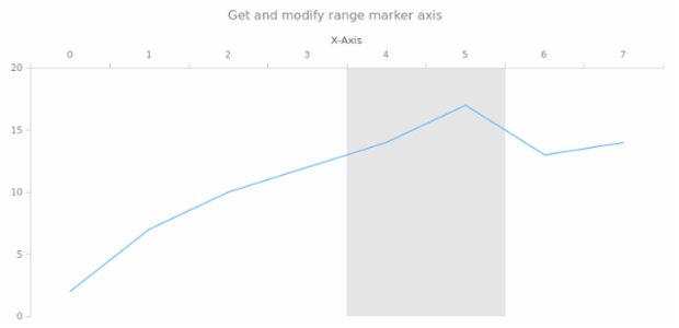 anychart.core.axisMarkers.Range.axis get created by AnyChart Team