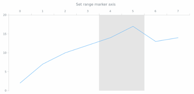 anychart.core.axisMarkers.Range.axis set created by AnyChart Team