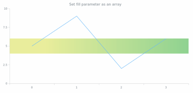 anychart.core.axisMarkers.Range.fill set asArray created by AnyChart Team