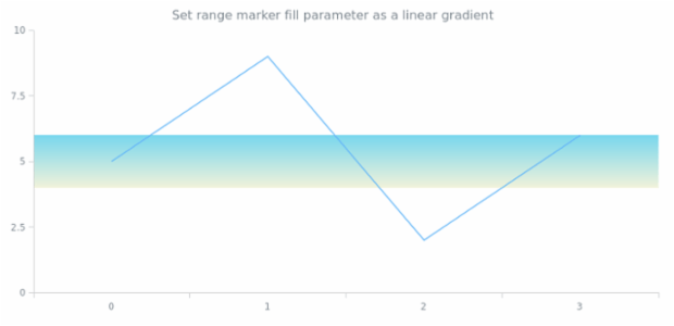 anychart.core.axisMarkers.Range.fill set asLinear created by AnyChart Team