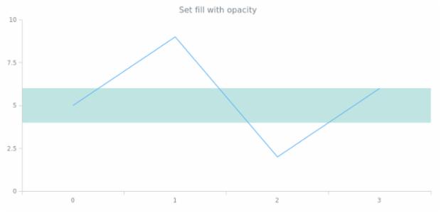 anychart.core.axisMarkers.Range.fill set asOpacity created by AnyChart Team
