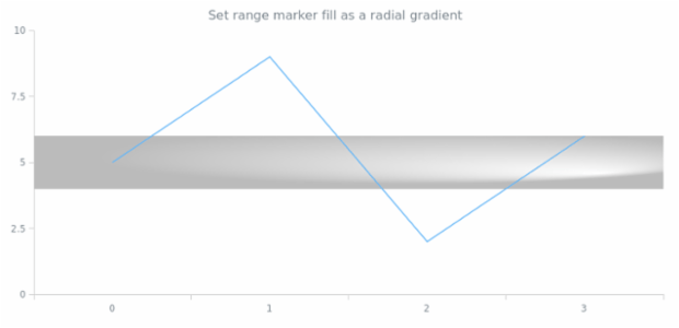 anychart.core.axisMarkers.Range.fill set asRadial created by AnyChart Team
