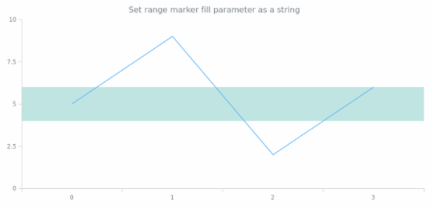 anychart.core.axisMarkers.Range.fill set asString created by AnyChart Team