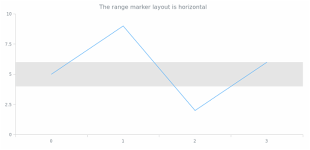 anychart.core.axisMarkers.Range.layout get created by AnyChart Team