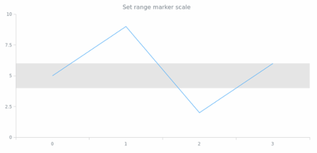 anychart.core.axisMarkers.Range.scale set created by AnyChart Team