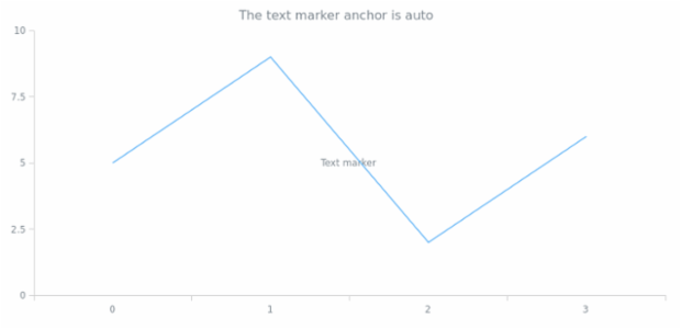 anychart.core.axisMarkers.Text.anchor get created by AnyChart Team