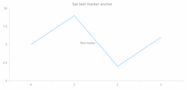 anychart.core.axisMarkers.Text.anchor set created by AnyChart Team