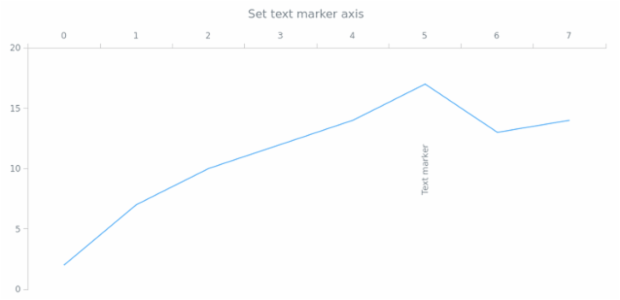 anychart.core.axisMarkers.Text.axis set created by AnyChart Team