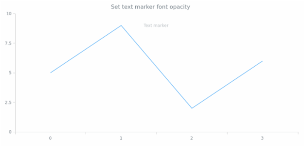 anychart.core.axisMarkers.Text.fontOpacity created by AnyChart Team