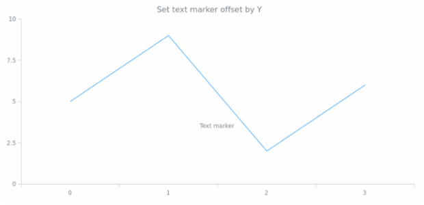 anychart.core.axisMarkers.Text.offsetY set created by AnyChart Team