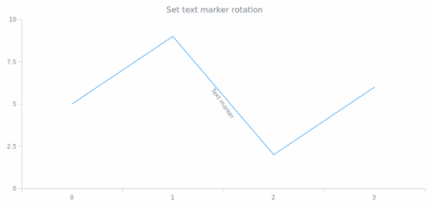 anychart.core.axisMarkers.Text.rotation set created by AnyChart Team
