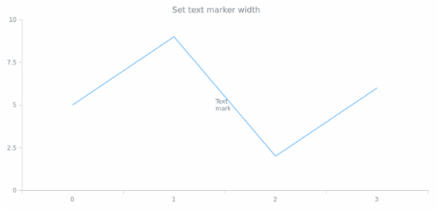 anychart.core.axisMarkers.Text.width set created by AnyChart Team