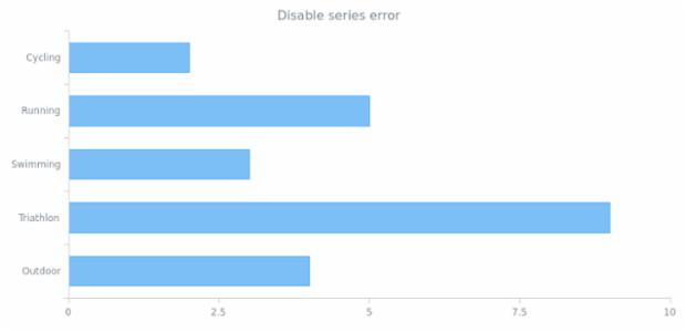 anychart.core.cartesian.series.Bar.error set asDisable created by AnyChart Team