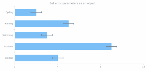 anychart.core.cartesian.series.Bar.error get created by AnyChart Team