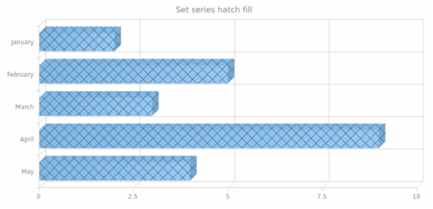 anychart.core.cartesian.series.Bar3d.hatchFill created by AnyChart Team