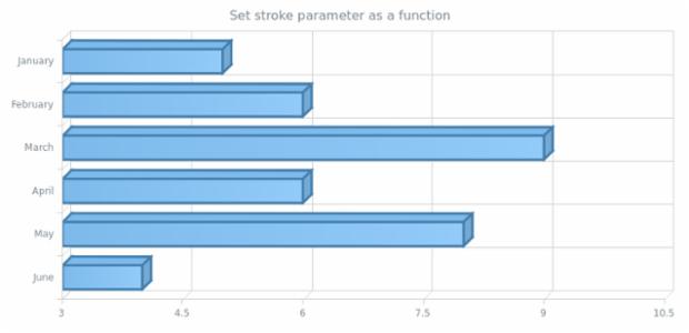 anychart.core.cartesian.series.Bar3d.stroke set asFunc created by AnyChart Team