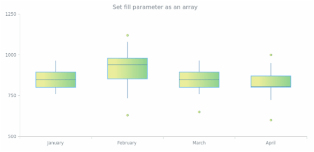 anychart.core.cartesian.series.Box.fill set asArray created by AnyChart Team