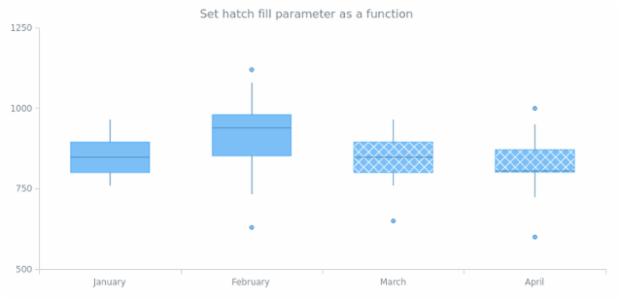 anychart.core.cartesian.series.Box.hatchFill set asFunc created by AnyChart Team