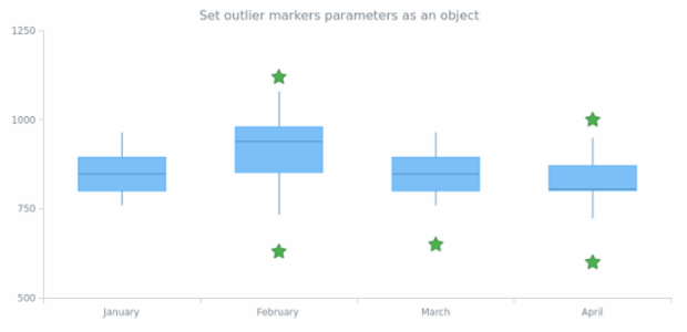 anychart.core.cartesian.series.Box.outlierMarkers set asObject created by AnyChart Team