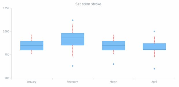 anychart.core.cartesian.series.Box.stemStroke set created by AnyChart Team