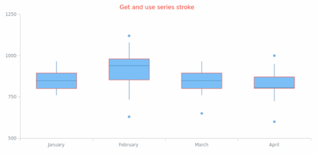 anychart.core.cartesian.series.Box.stroke get created by AnyChart Team
