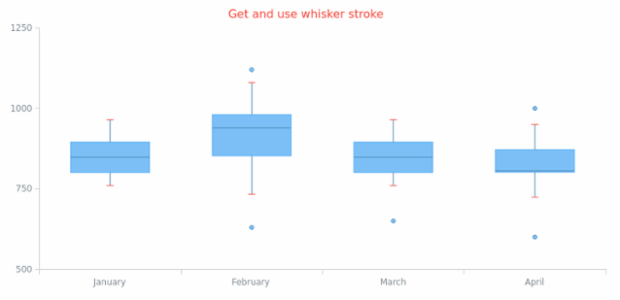 anychart.core.cartesian.series.Box.whiskerStroke get created by AnyChart Team