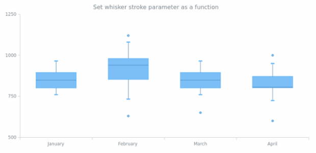 anychart.core.cartesian.series.Box.whiskerStroke set asFunc created by AnyChart Team