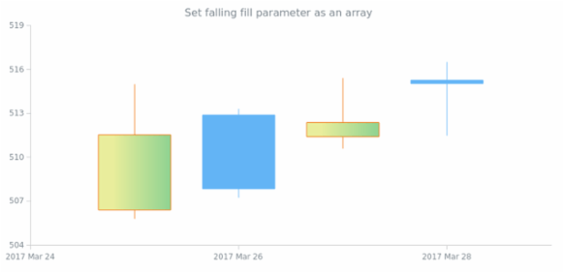 anychart.core.cartesian.series.Candlestick.fallingFill set asArray created by AnyChart Team