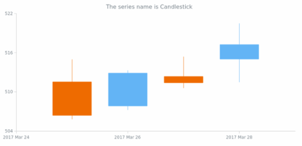 anychart.core.cartesian.series.Candlestick.name get created by AnyChart Team