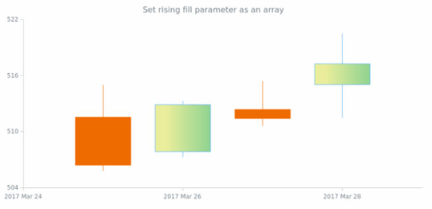 anychart.core.cartesian.series.Candlestick.risingFill set asArray created by AnyChart Team