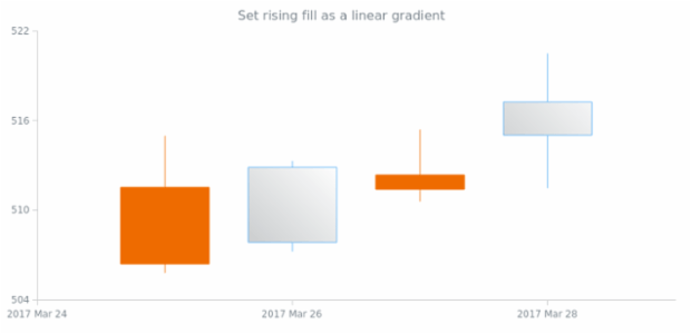 anychart.core.cartesian.series.Candlestick.risingFill set asLinear created by AnyChart Team