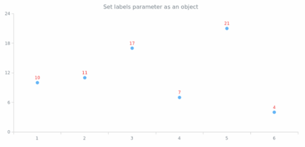 anychart.core.cartesian.series.Marker.labels set asObject created by AnyChart Team
