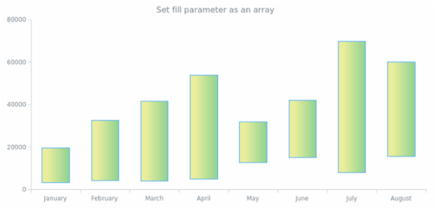 anychart.core.cartesian.series.RangeColumn.fill set asArray created by AnyChart Team