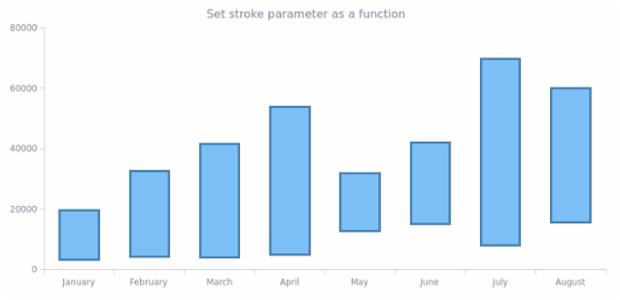 anychart.core.cartesian.series.RangeColumn.stroke set asFunc created by AnyChart Team