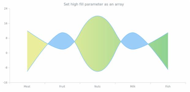 anychart.core.cartesian.series.RangeSplineArea.highFill set asArray created by AnyChart Team