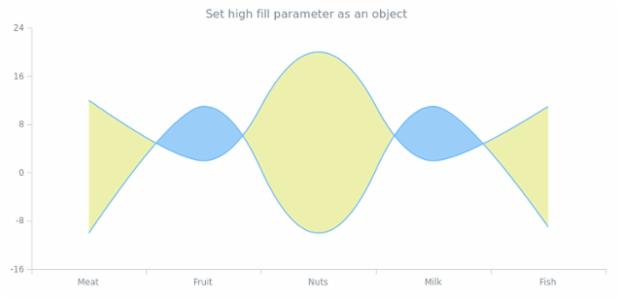 anychart.core.cartesian.series.RangeSplineArea.highFill set asObj created by AnyChart Team
